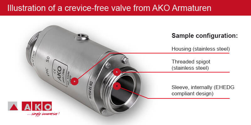 Illustration of a crevice-free valve from AKO Armatures